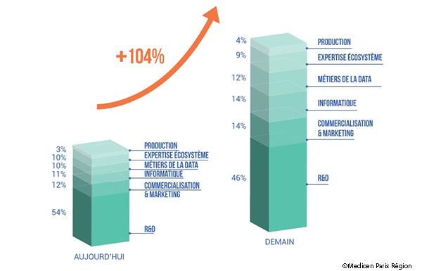 Innovation en santé : 3.500 postes à pourvoir entre 2018 et 2021